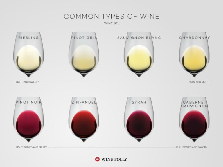 common-types-of-wine-by-wine-folly-770x578